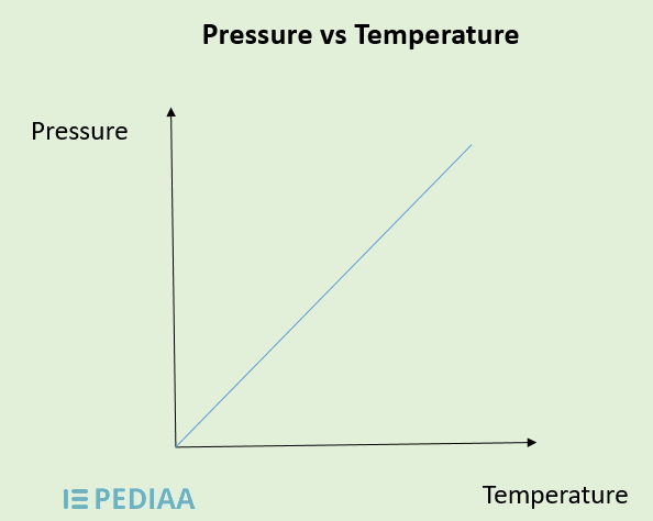 Relationship Between Pressure and Temperature_Figure 3