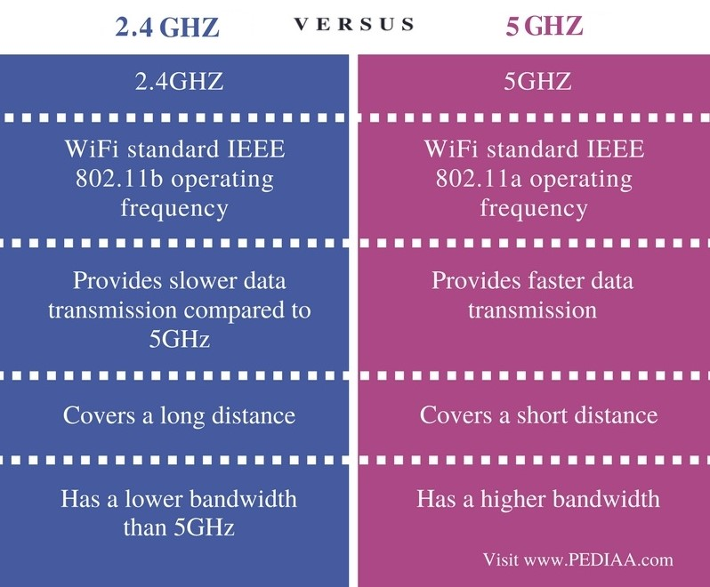 Difference Between 2.4GHz and 5GHz WiFi - Comparison Summary