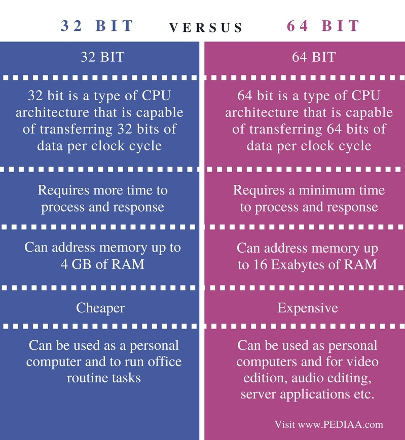 Difference Between 32 Bit and 64 Bit - Comparison Summary