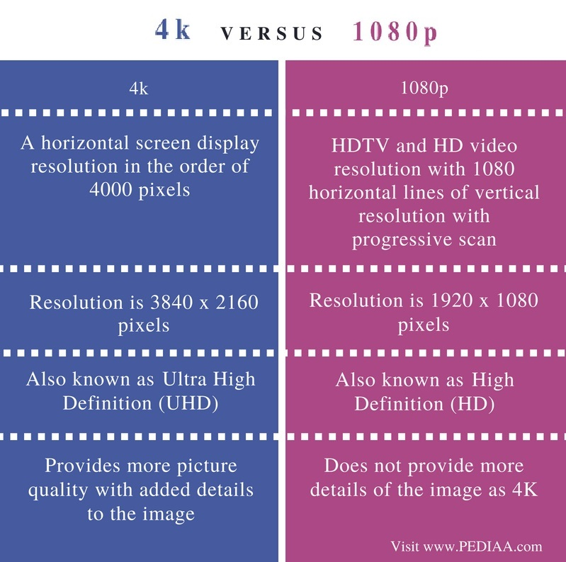 Difference Between 4k and 1080p - Comparison Summary