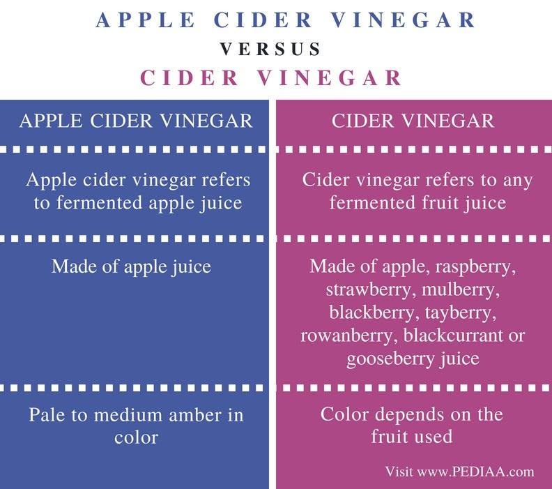 Difference Between Apple Cider Vinegar and Cider Vinegar - Comparison Summary