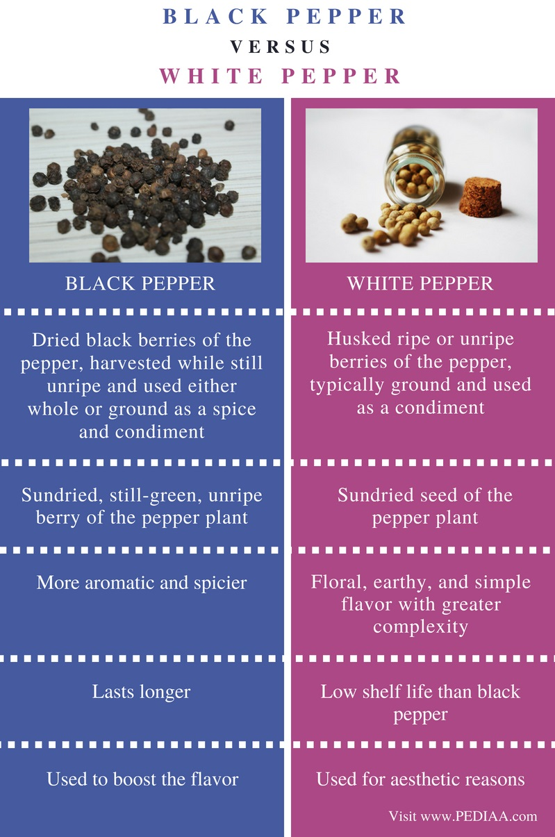 Difference Between Black Pepper and White Pepper - Comparison Summary