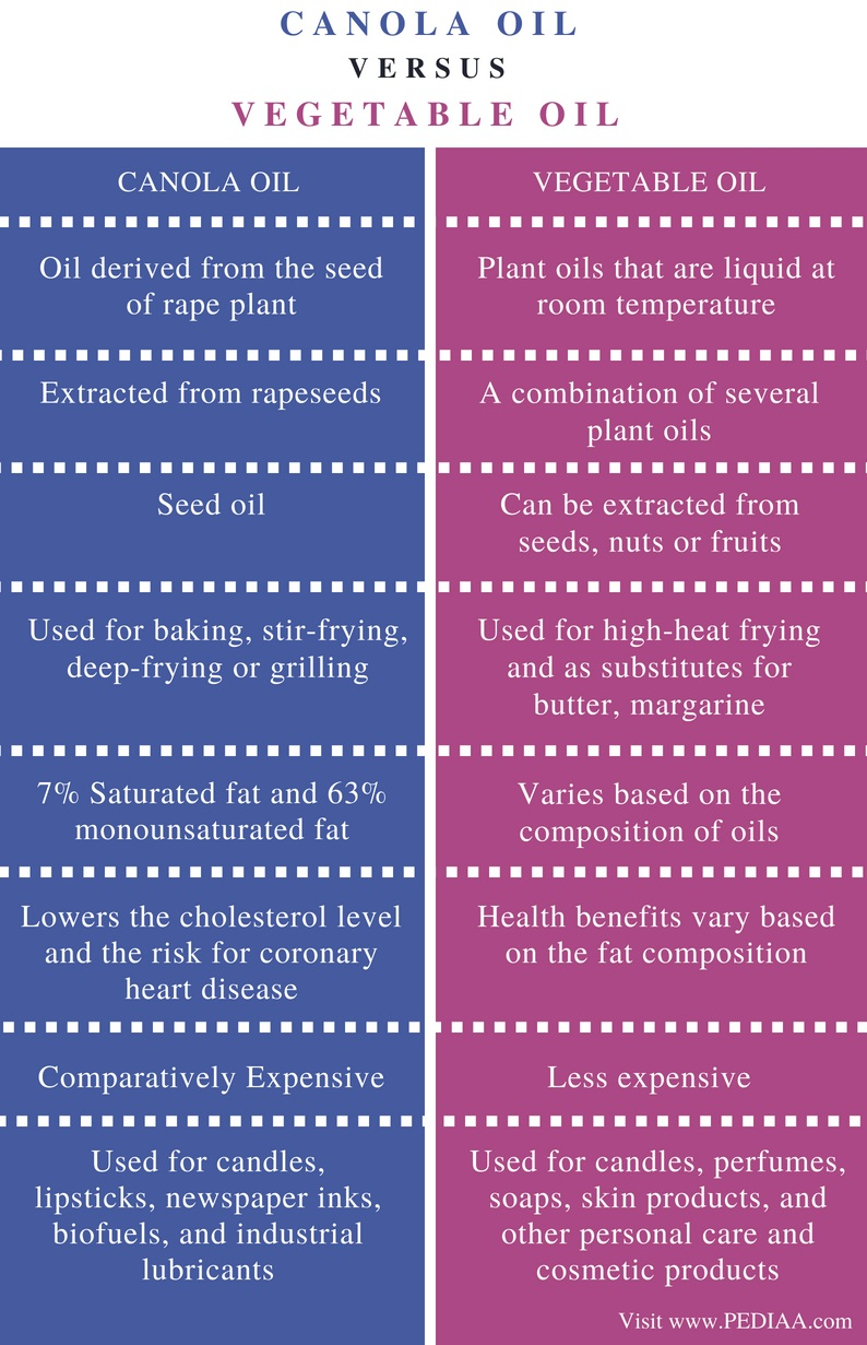 Difference Between Canola Oil and Vegetable Oil - Comparison Summary