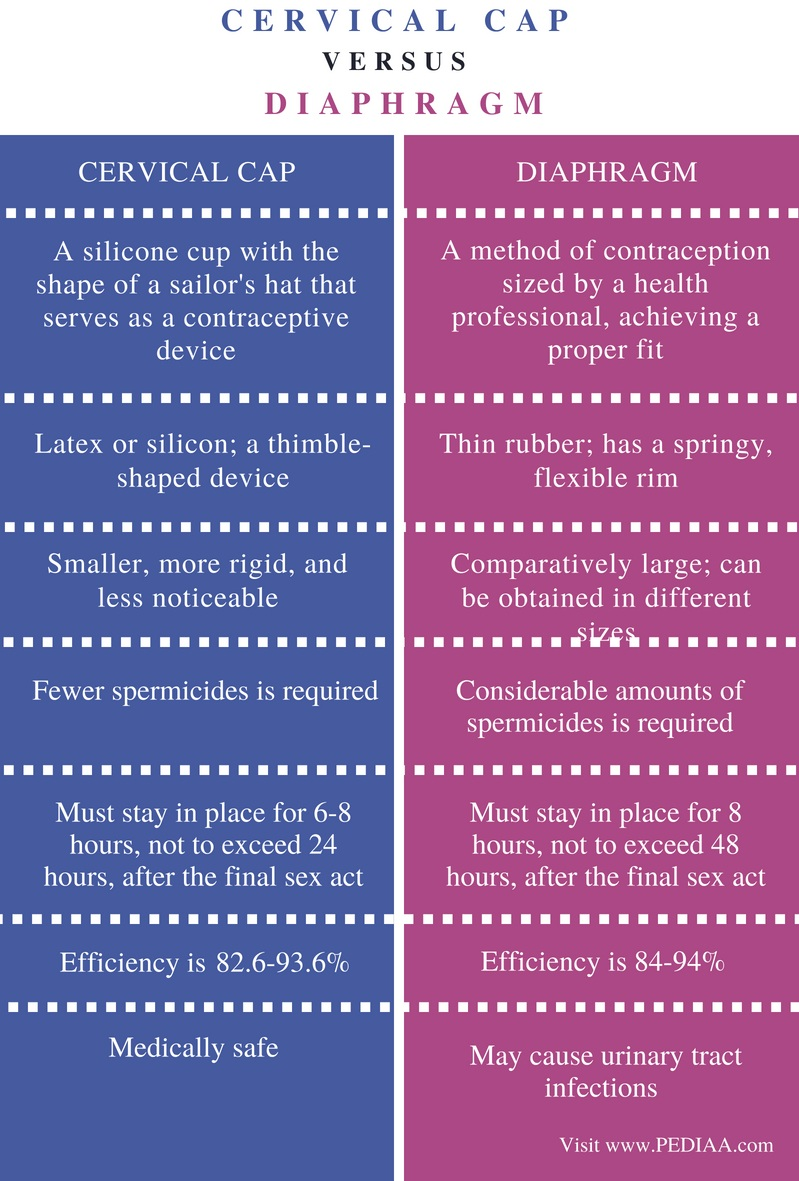 Difference Between Cervical Cap and Diaphragm - Comparison Summary