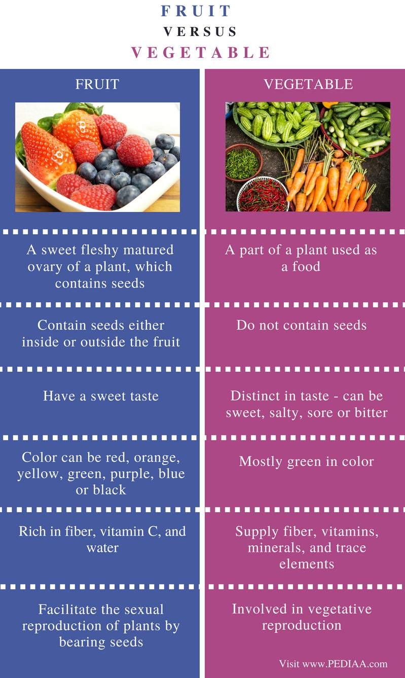 Difference Between Fruit and Vegetable - Comparison Summary