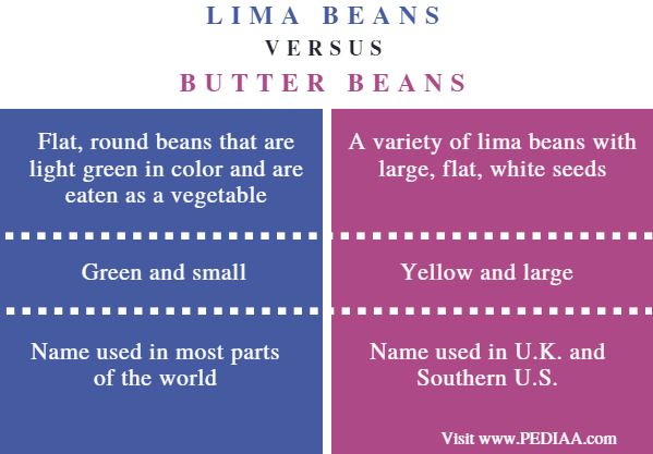 Difference Between Lima Beans and Butter Beans - Comparison Summary