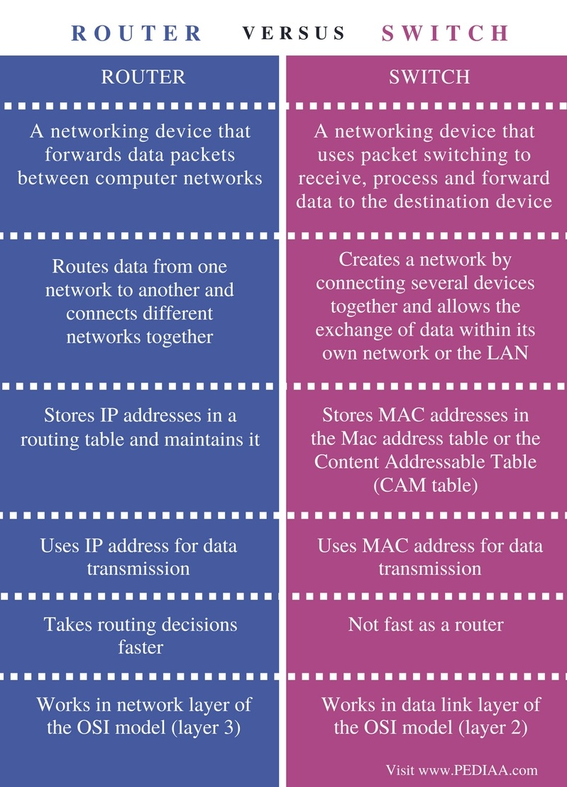 Difference Between Router and Switch - Comparison Summary