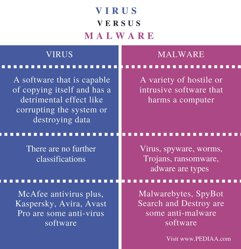 Difference Between Virus and Malware - Comparison Summary