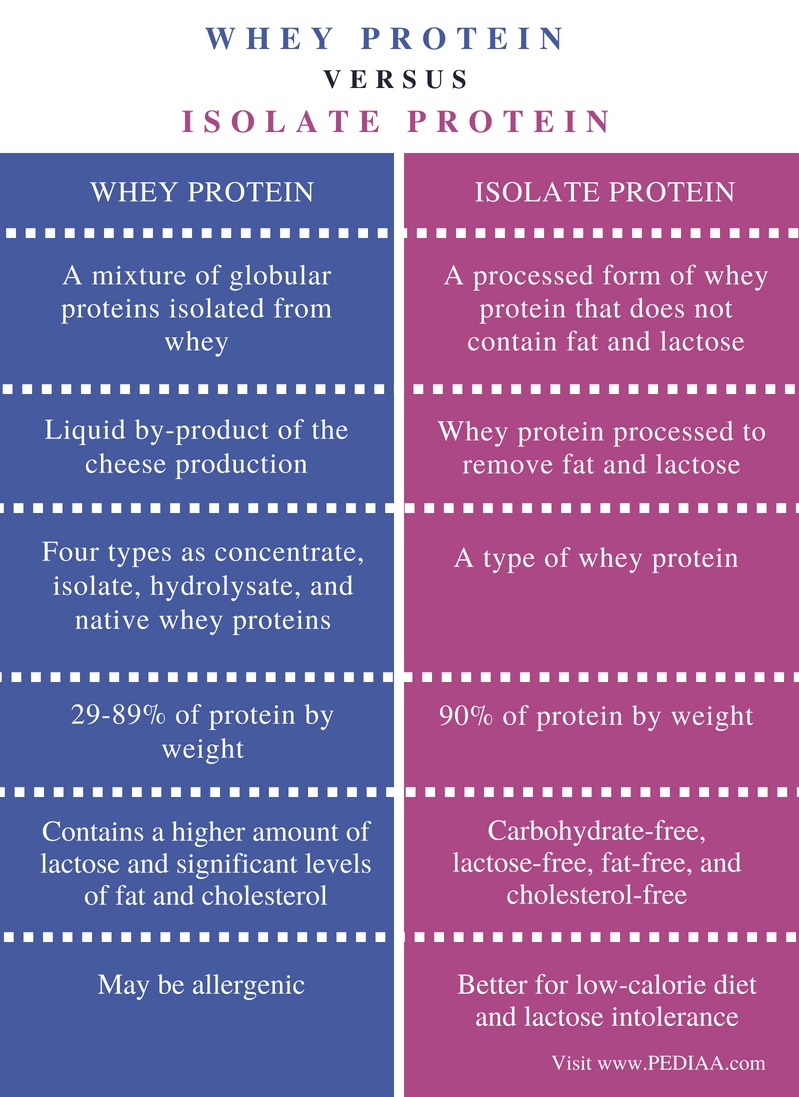 Difference Between Whey Protein and Isolate Protein - Comparison Summary