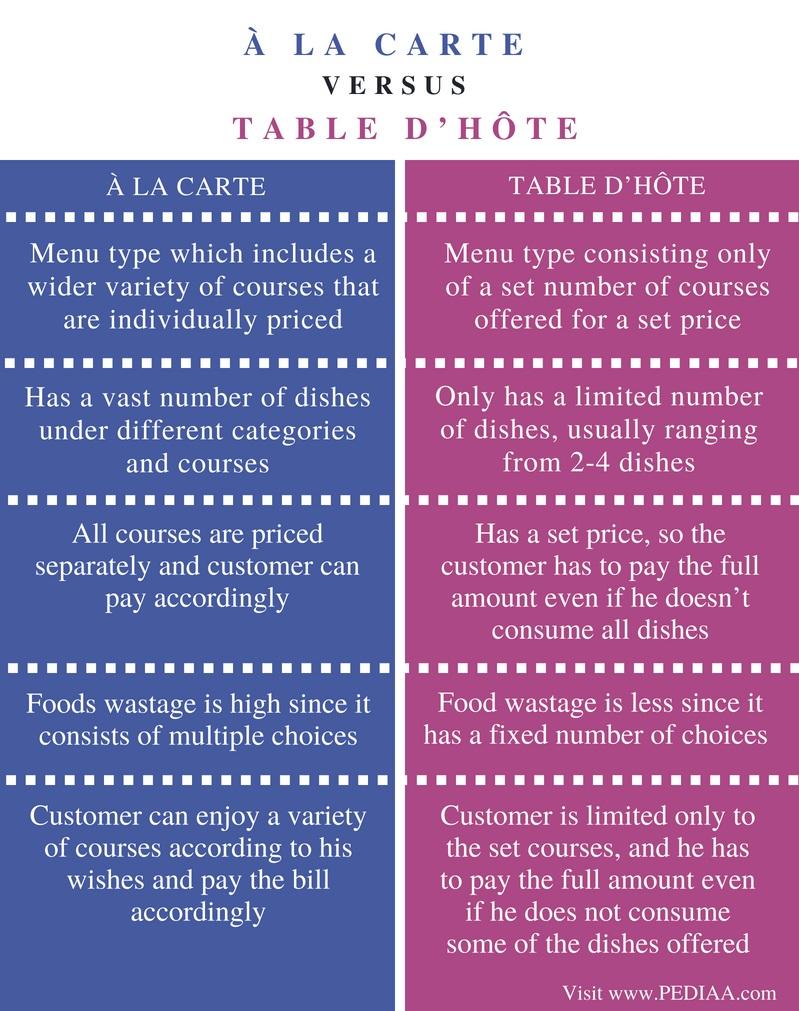 carte à la carte Difference Between A la Carte and Table d Hote   Pediaa.Com