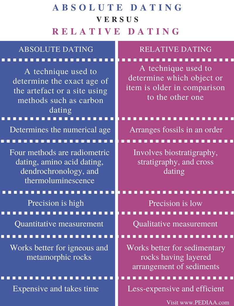 What is the difference between relative dating and absolute dating