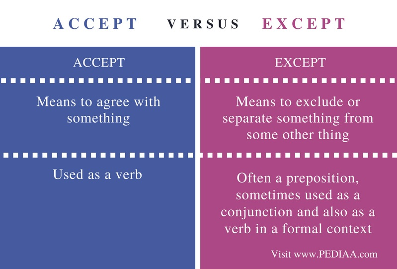 Difference Between Accept and Except - Comparison Summary