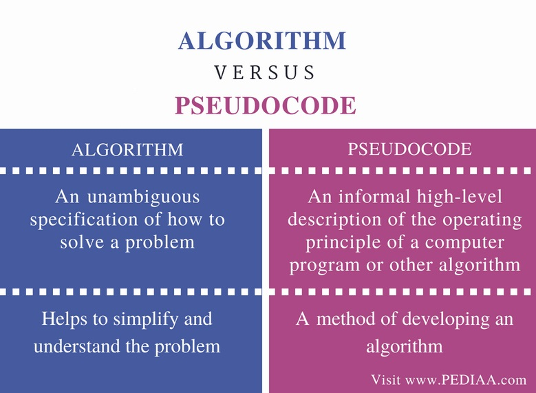 Difference Between Algorithm and Pseudocode - Comparison Summary