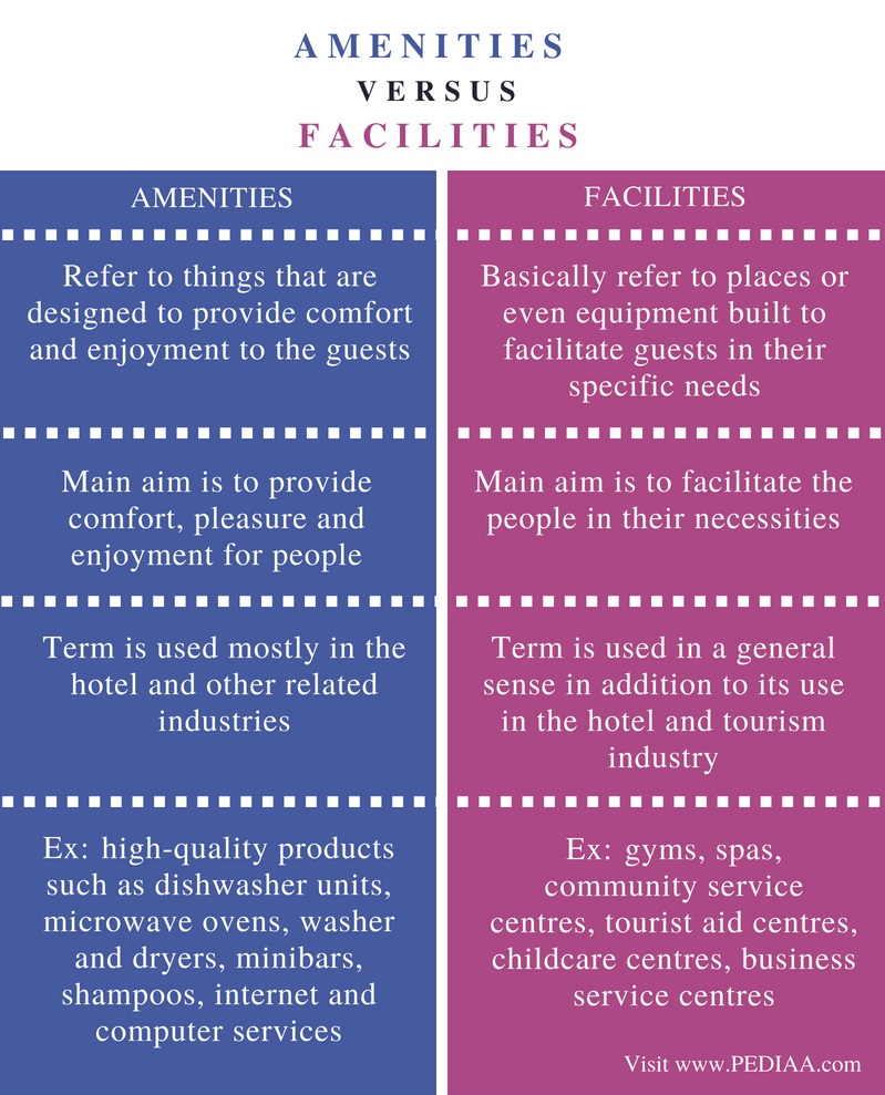 Difference Between Amenities and Facilities - Comparison Summary