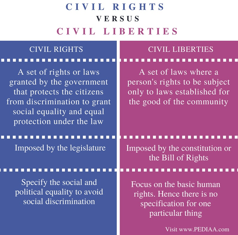 Difference Between Civil Rights and Civil Liberties - Comparison Summary