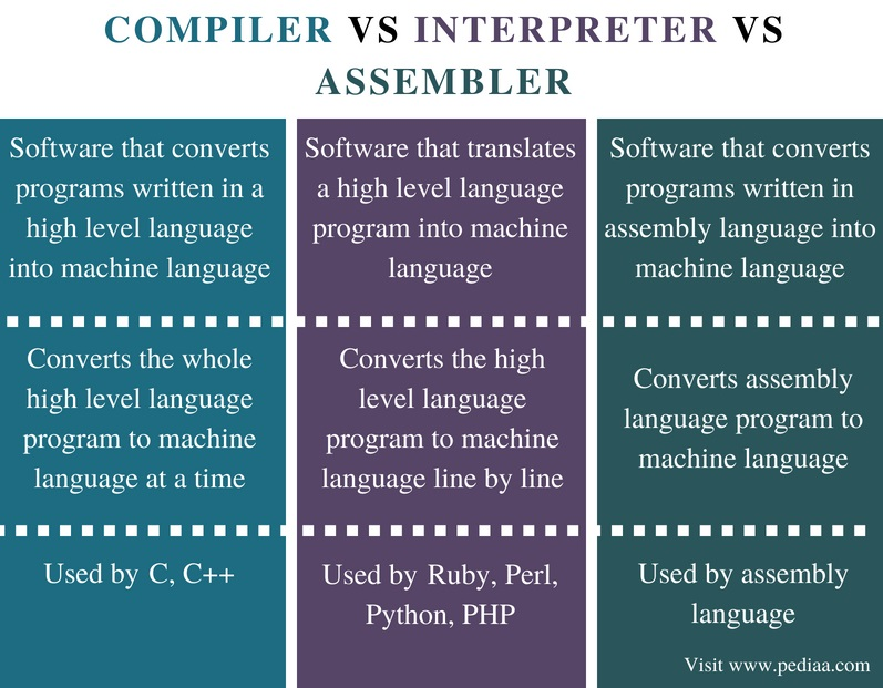 Difference Between Compiler Interpreter and Assembler - Comparison Summary