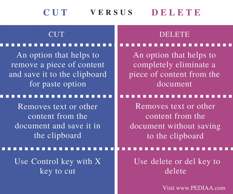 Difference Between Cut and Delete - Comparison Summary