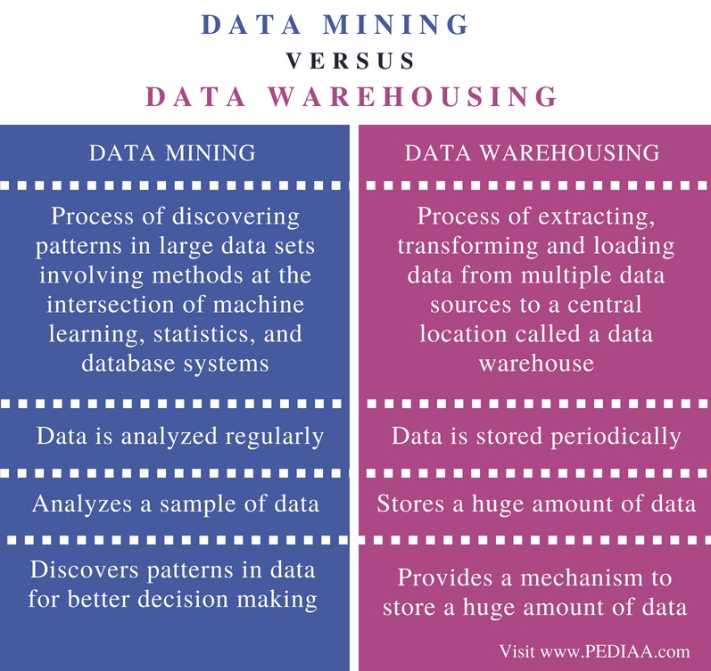 term paper data warehousing and data mining Data mining and warehousing and its importance in the organization  data mining data mining is the process of analyzing data from different perspectives and summarizing it into useful information - information that can be used to increase revenue, cuts costs, or both.