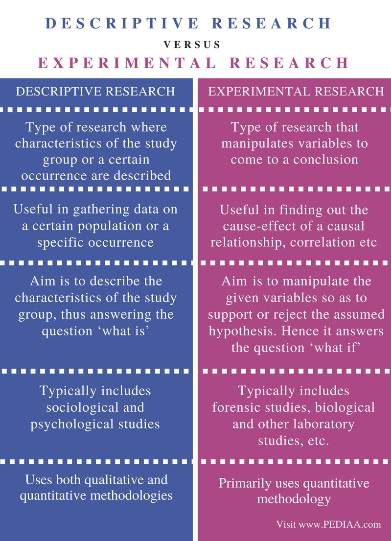 in comparison to experiments and surveys field research has difference between descriptive and experimental research 4807
