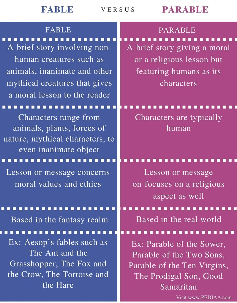Difference Between Fable and Parable - Comparison Summary