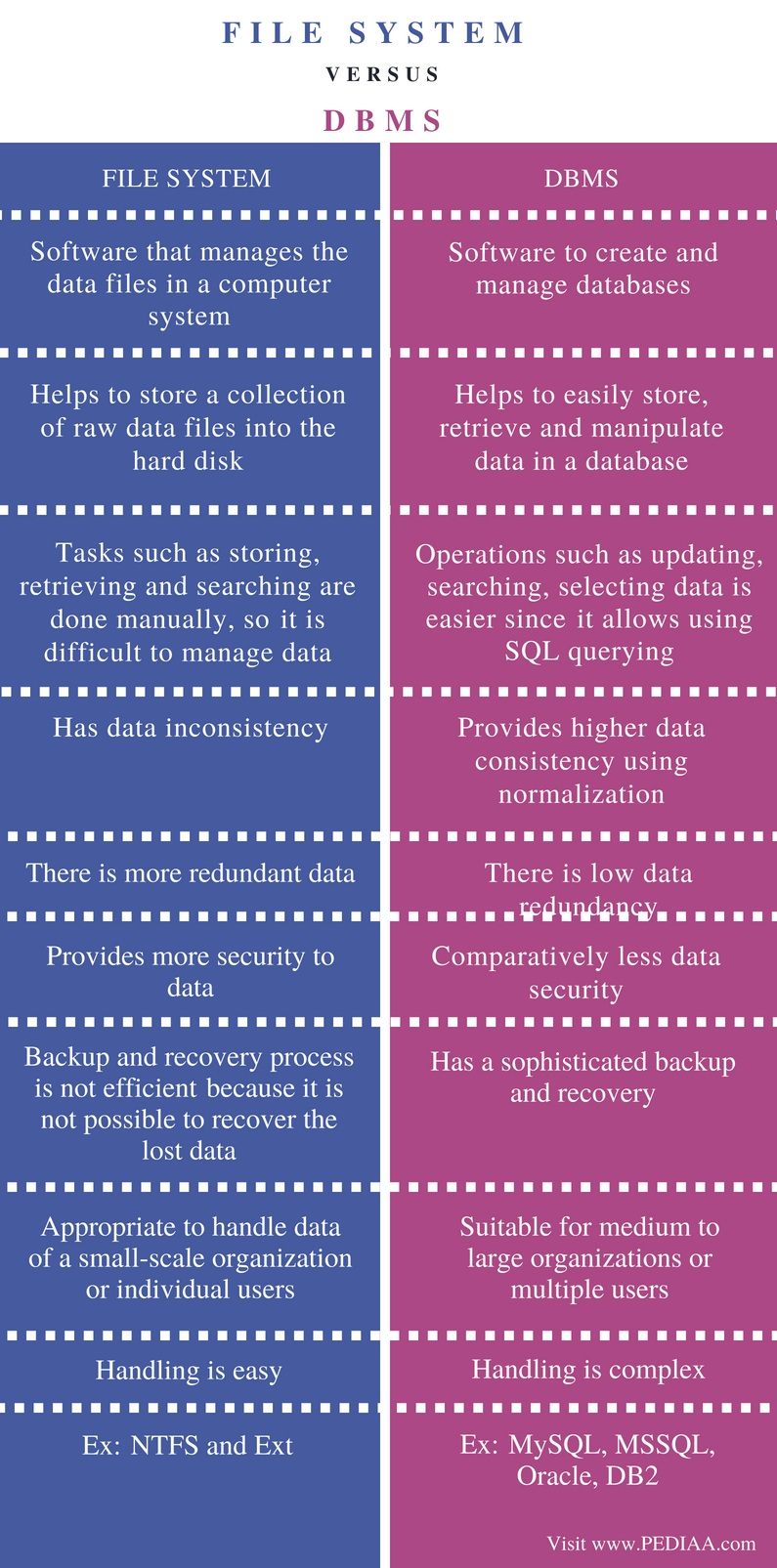 Difference Between File System and DBMS - Comparison Summary