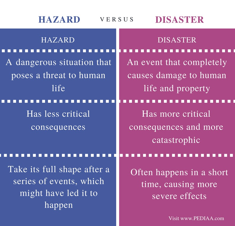 Difference Between Hazard and Disaster - Comparison Summary