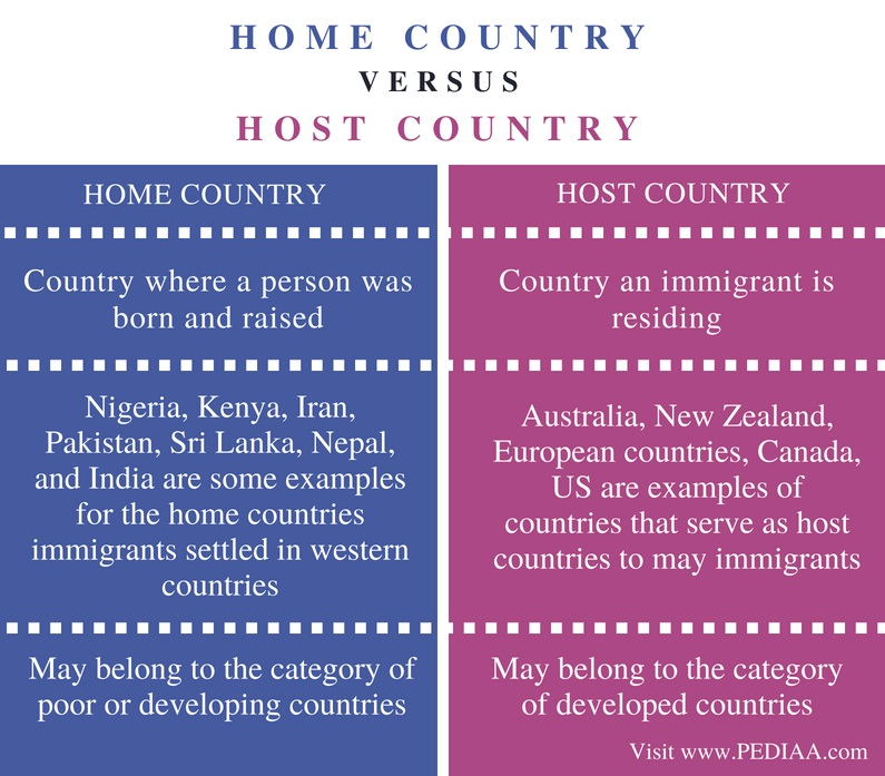Difference Between Home Country and Host Country - Comparison Summary