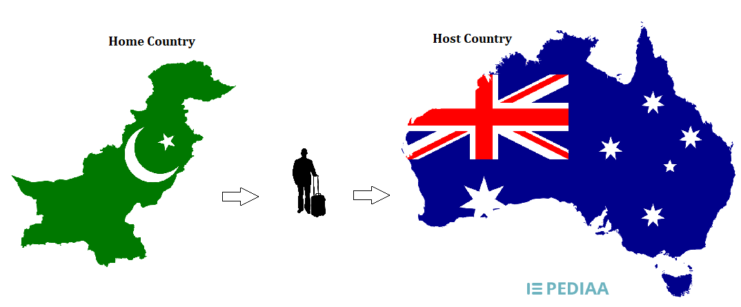 Main Difference - Home Country vs Host Country