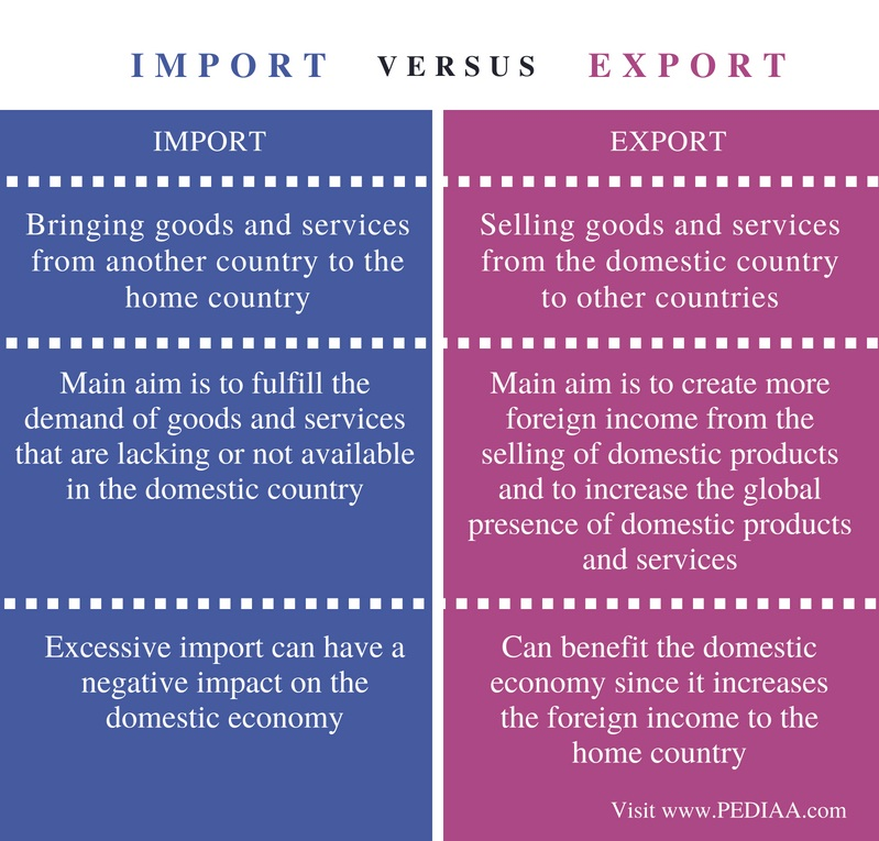 Difference Between Import and Export - Comparison Summary