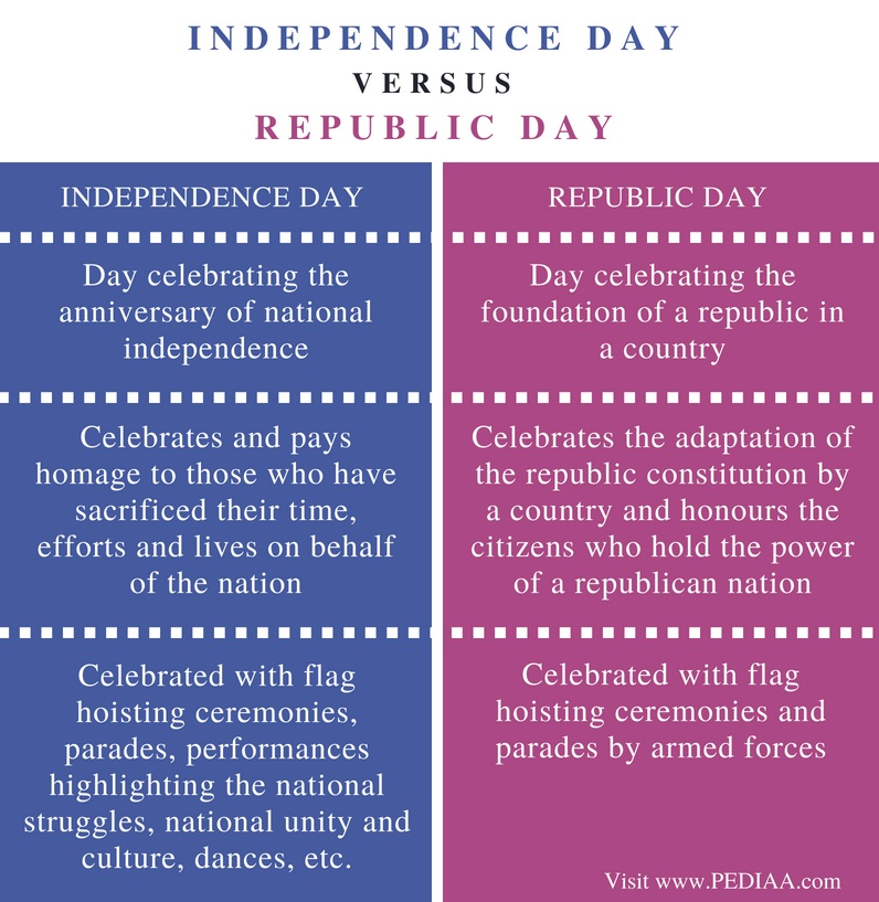 Difference Between Independence Day and Republic Day - Comparison Summary