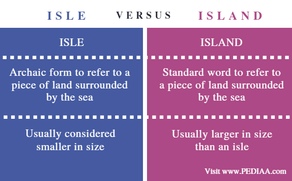 Difference Between Isle and Island - Comparison Summary