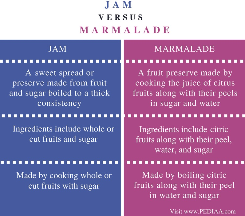 Difference Between Jam and Marmalade - Comparison Summary