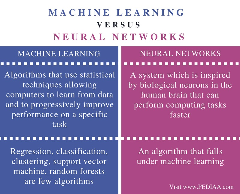 Difference Between Machine Learning and Neural Networks- Comparison Summary
