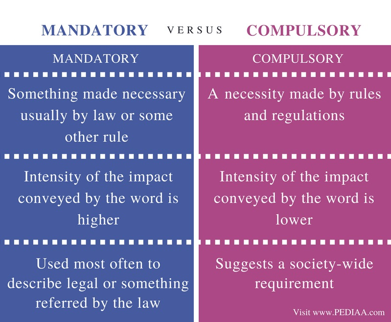 Difference Between Mandatory and Compulsory- Comparison Summary
