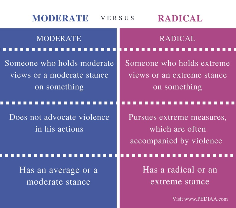 Difference Between Moderate and Radical- Comparison Summary