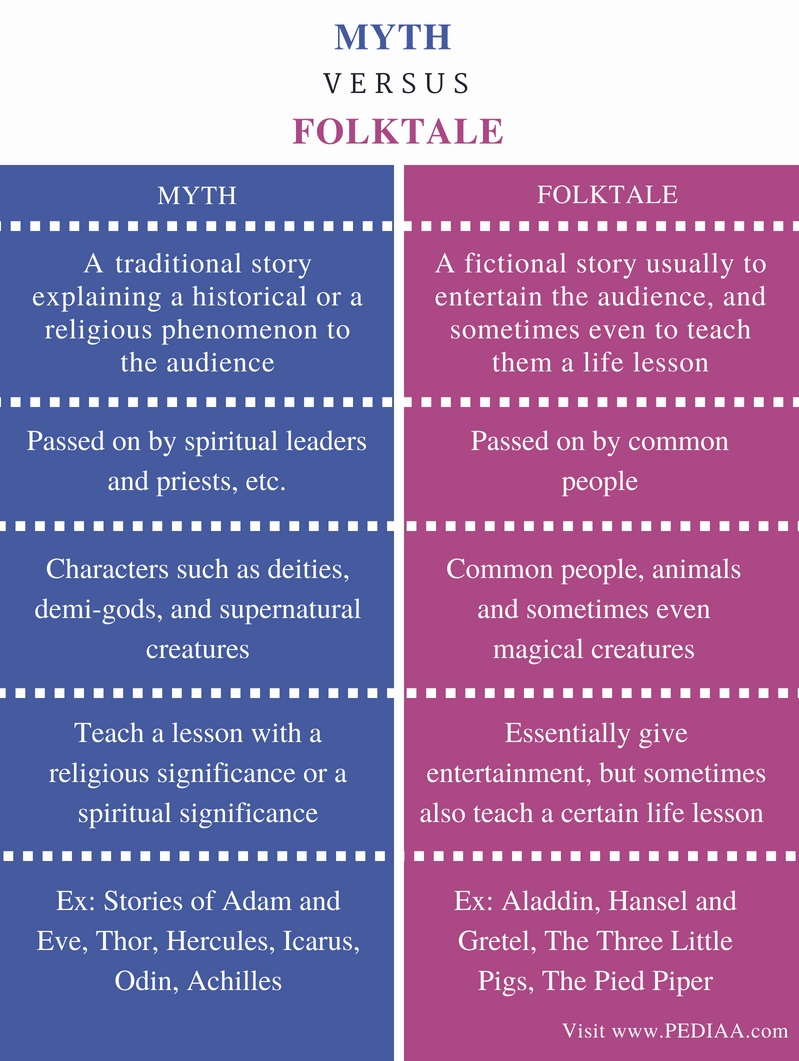 Difference Between Myth and Folktale - Comparison Summary