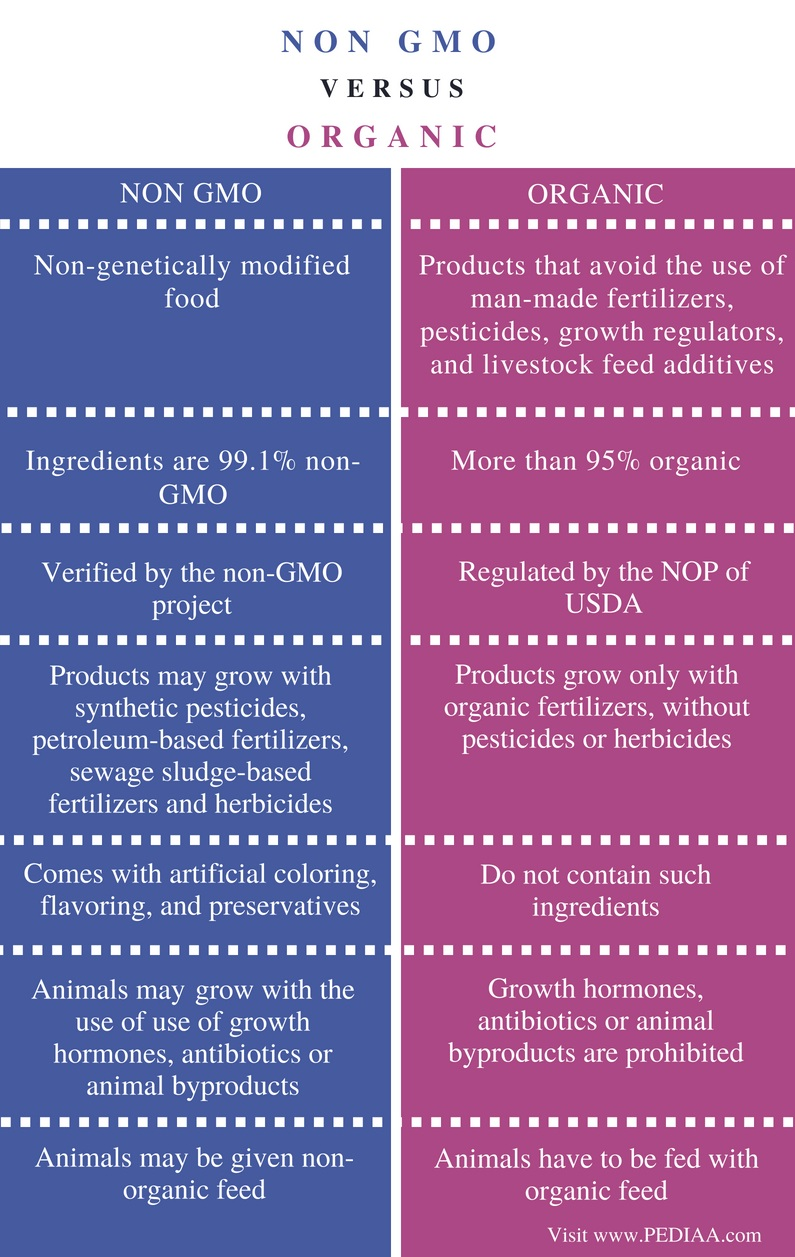 Difference Between Non GMO and Organic - Comparison Summary