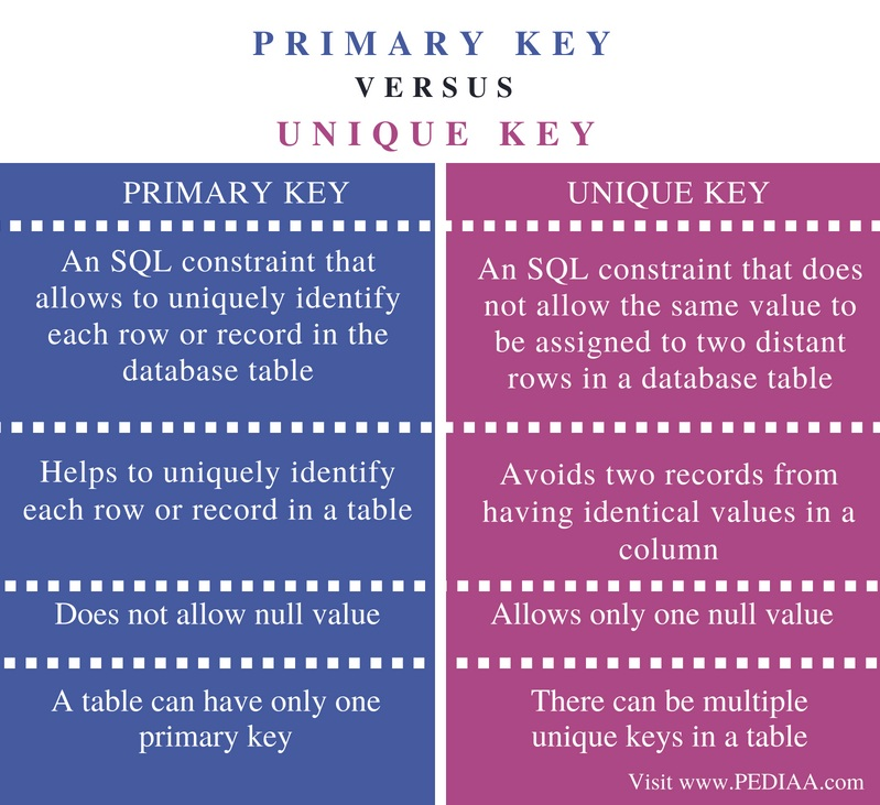 Difference Between Primary Key and Unique Key - Comparison Summary