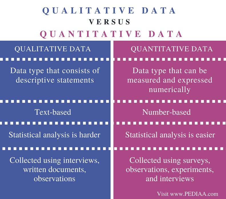 Qualitative vs quantitative data: analysis, definitions, examples.