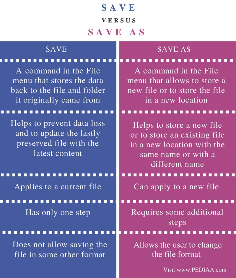 What Is The Difference Between A Part And Apart: Difference Between Save And Save As