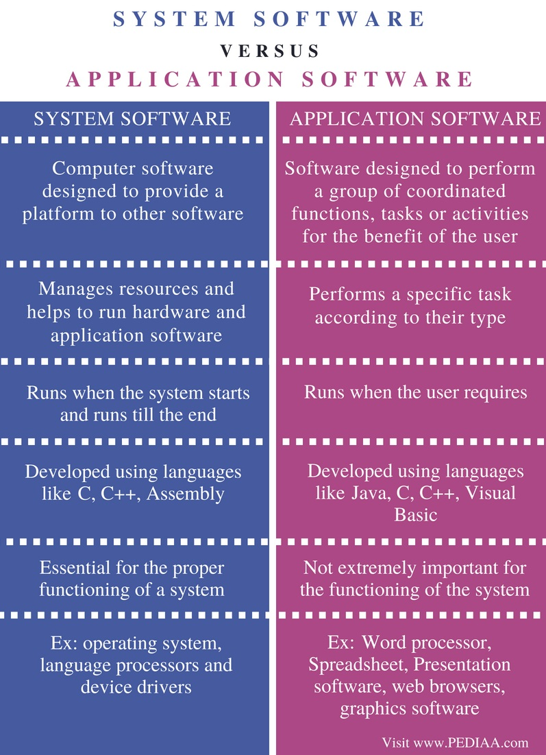Difference Between System Software and Application Software - Comparison Summary