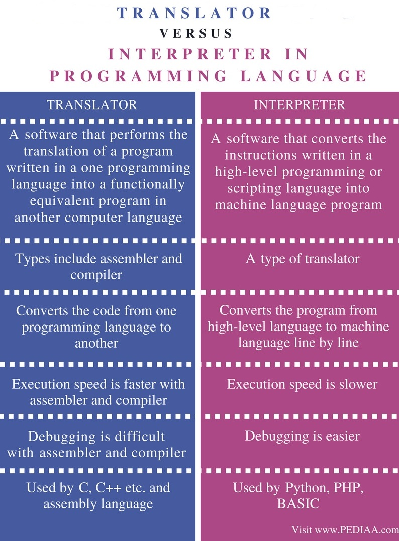 Difference Between Translator and Interpreter in Programming Language - Comparison Summary