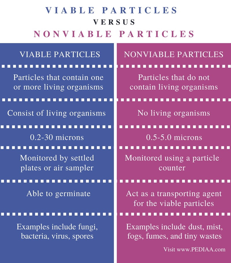 Difference Between Viable and Nonviable Particles - Comparison Summary