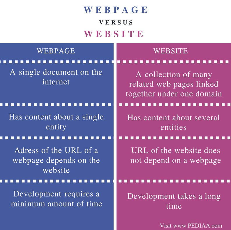 Difference Between Webpage and Website - Comparison Summary