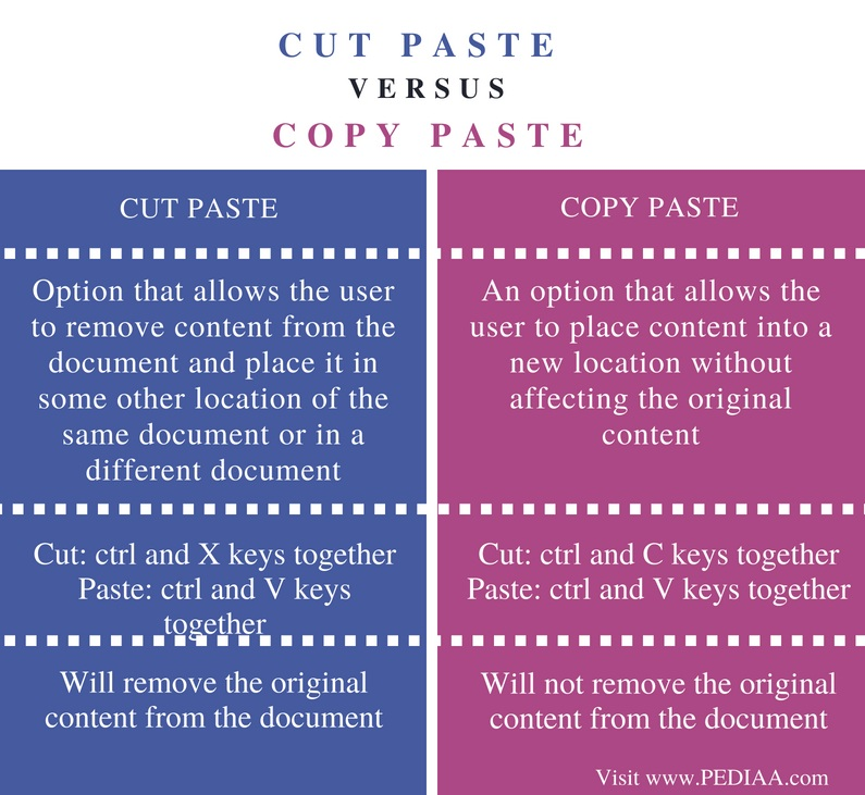 Difference Cut Paste and Copy Paste - Comparison Summary