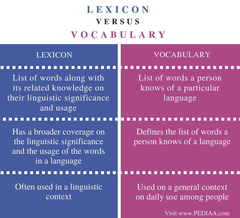 Difference Lexicon and Vocabulary - Comparison Summary