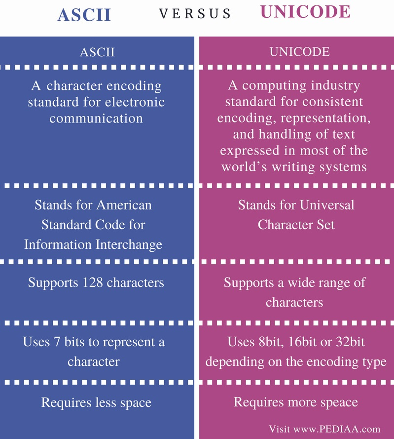 Difference Between ASCII and Unicode - Comparison Summary