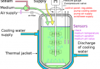 Difference Between Bioreactor and Fermentor