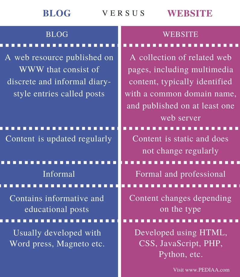 Difference Between Blog and Website - Comparison Summary