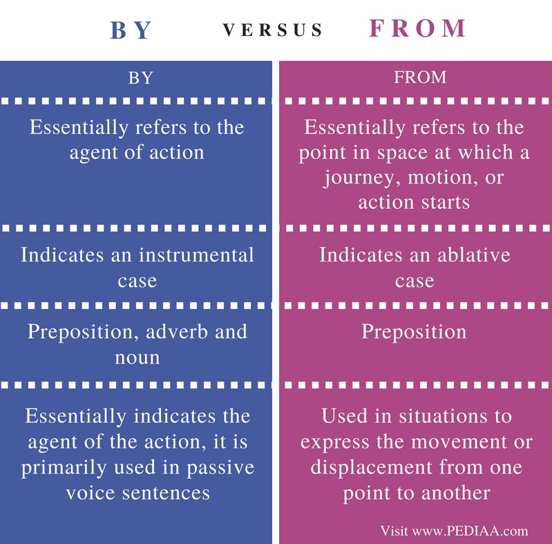 Difference Between By and From - Comparison Summary